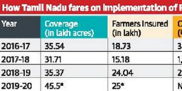 Govt. hoping to cover 25L farmers under PM's crop insurance scheme this year