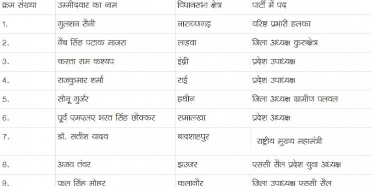 राजकुमार सैनी की लोसुपा ने किए 16 उम्मीदवार घोषित, जानें किस दिग्गज को कहां से उतारा