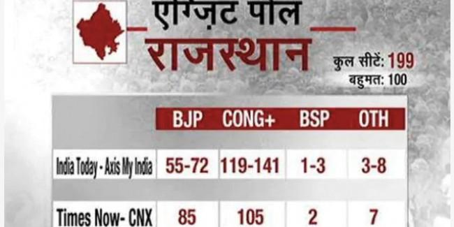 Rajasthan Assembly Elections Exit Polls : राजस्थान में आ सकती है कांग्रेस के हाथ में सत्ता