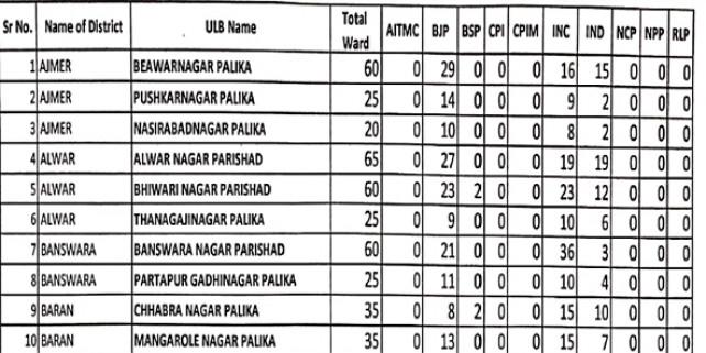49 निकायों में कांग्रेस ने 961, भाजपा ने 737 और निर्दलीयों ने 386 वार्डों पर जीत दर्ज की