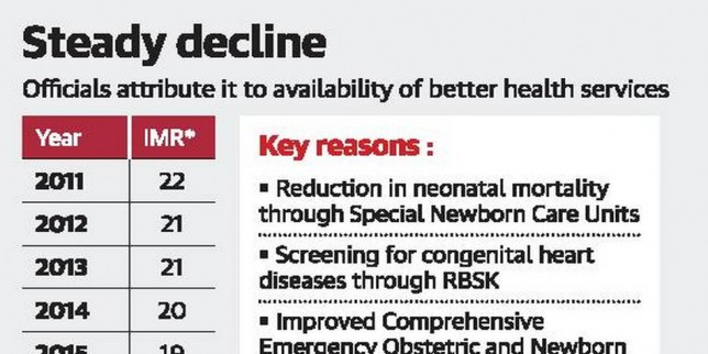 Tamil Nadu infant mortality rate drops by one point