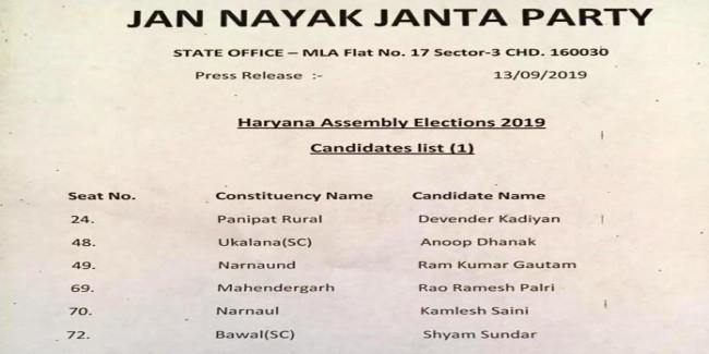 हरियाणा विधानसभा चुनावों के लिए जेजेपी ने जारी की उम्मीदवारों की लिस्ट