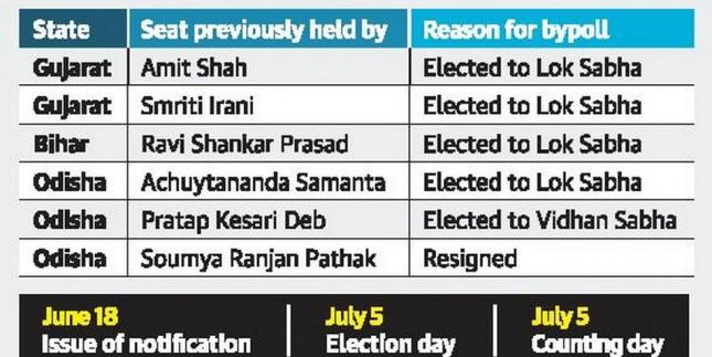 Rajya Sabha polls in Odisha and Gujarat on July 5