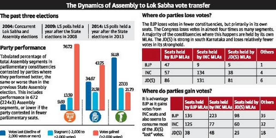 History shows vote transfer will be a tall order for alliance in Karnataka