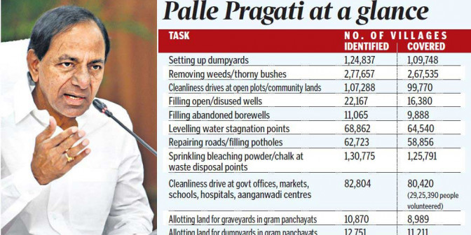 Palle Pragati should be held thrice a year: KCR