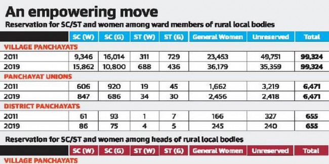 Local bodies to get 22,800 more women members