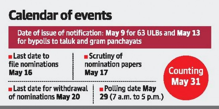Elections to 63 ULBs; bypolls in two BBMP wards on May 29