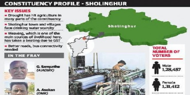 In Sholinghur, weavers hit by GST, farmers by drought