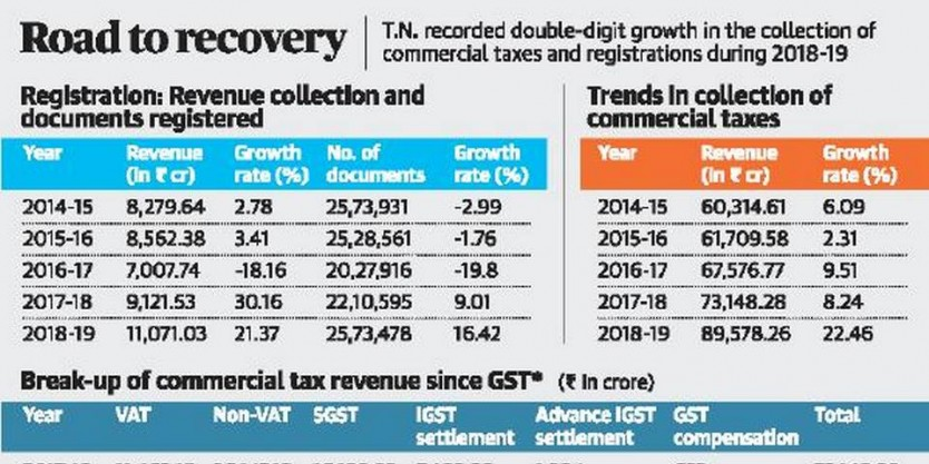 T.N.'s economy on the mend as revenue collections soar
